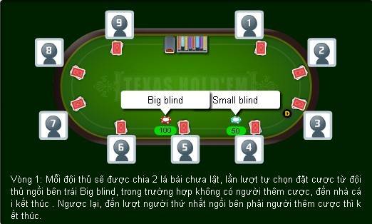 Luat choi co ban game poker online 2
